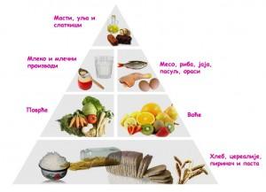 Правилна исхрана